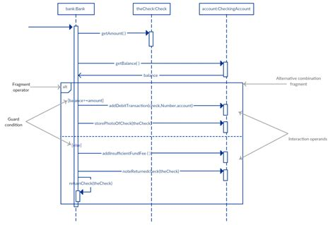 bpmn diagram pdf business process modeling notation tutorial wiring diagrams repair wiring scheme