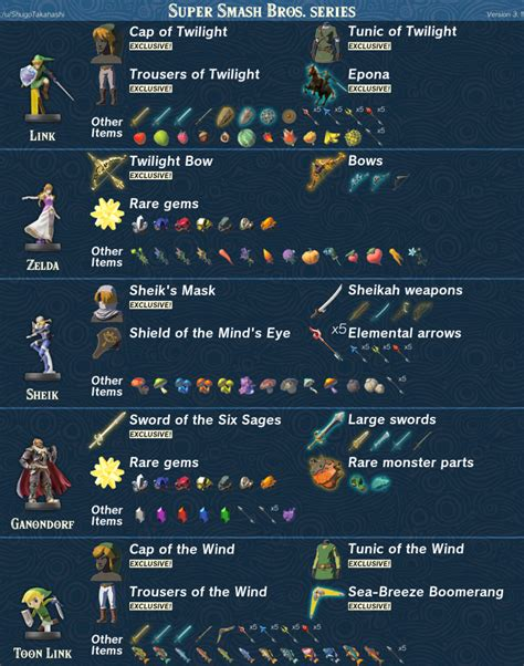 breath of the amiibo want to what each amiibo gives you in breath of