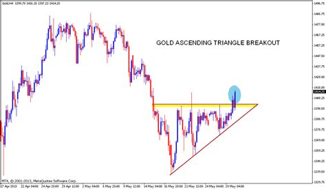 triangle pattern breakout ascending triangle breakout forex trading