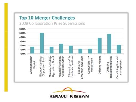 renault and nissan merger renault nissan merger study