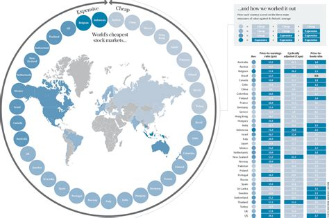 where to buy the best the world s cheapest stock markets the big picture
