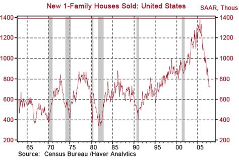 30 Things We Learned At 3gsm 2007 by New Home Sales Cut In Half The Big Picture