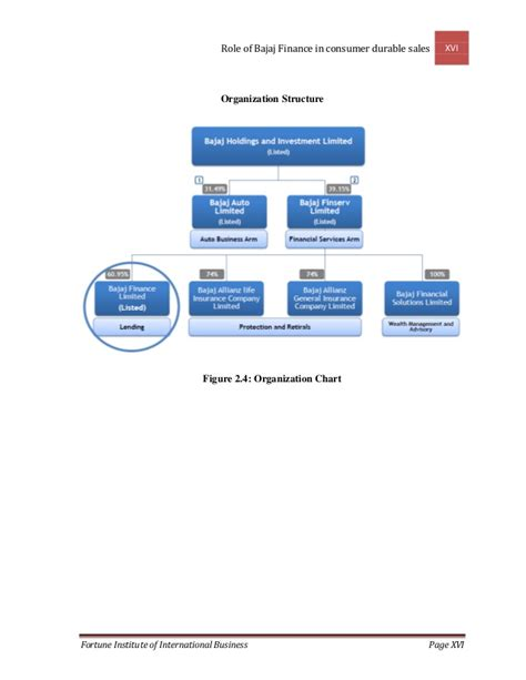 pattern of business ownership role of bajaj finance in consumer durable finance