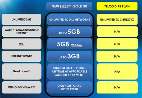 Data Tri 5gb All Network Bonus 10gb 4g smartphone and data wars continue celcom takes the lead