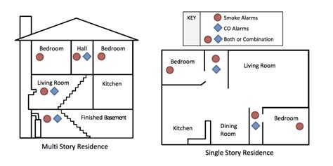 Where To Place A Smoke Detector In A Bedroom by Smoke And Carbon Monoxide Detectors After