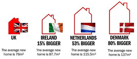 battery hen britain uk homes are now the most cred in