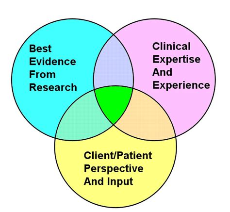 pattern and practice evidence ebp the speech dudes