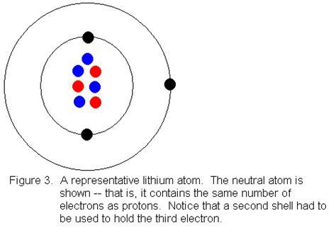 bohr diagram of lithium lithium bohr diagram bohr diagram lithium valvehome us
