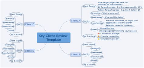 customer business review template xmind customer status review template mind map biggerplate