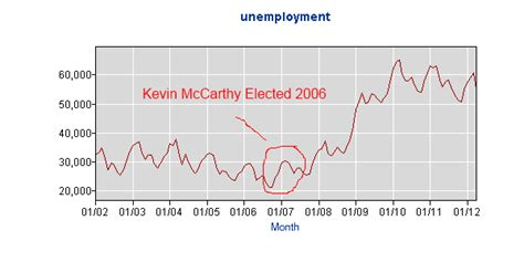 file for unemployment in bakersfield ca kevin mccarthy and the truth how is kevin mccarthy