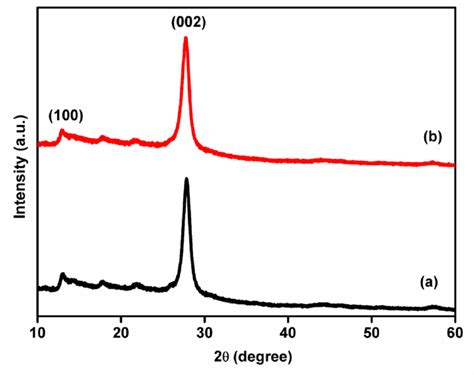 xrd pattern of urea fig s4 x ray diffraction patterns of the c 3 n 4 prepared