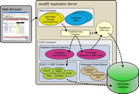 design pattern java web application apache geronimo v2 0 documentation daytrader