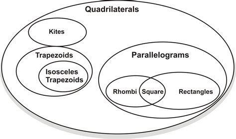 quadrilateral venn diagram worksheet classifying quadrilaterals ck 12 foundation