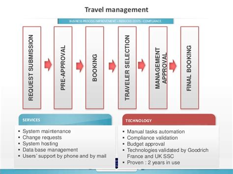 hds expense  travel saas workflow application