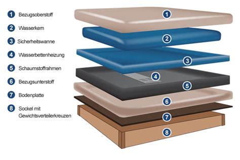 sofa durchgesessen reparieren sofa durchgesessen reparieren how to repair a sofa