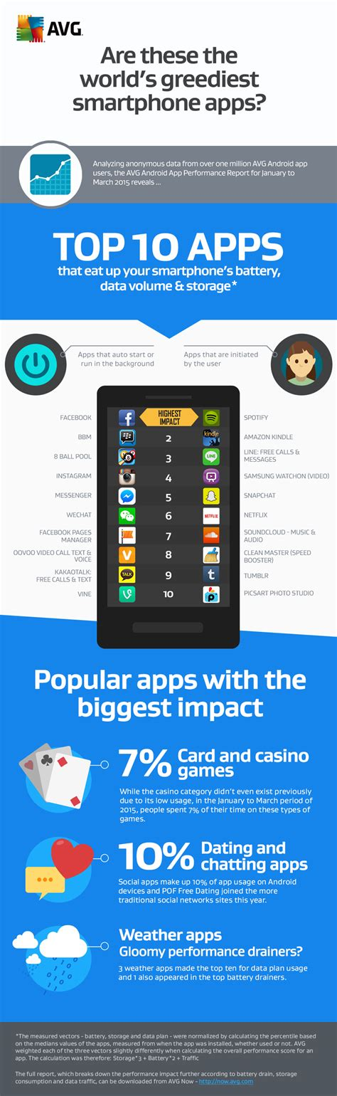 android themes resources avg report lists greediest android apps draining your