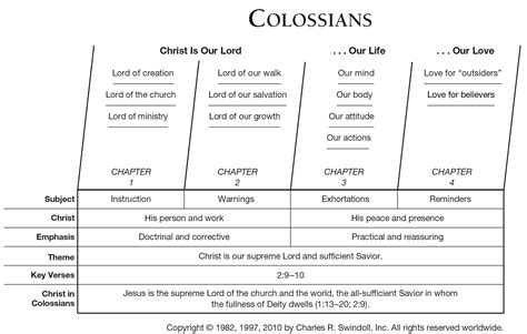insights on philippians colossians philemon swindoll s living insights new testament commentary books book of colossians overview insight for living ministries