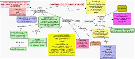 dello sviluppo maeroby mappe psicologia dello sviluppo