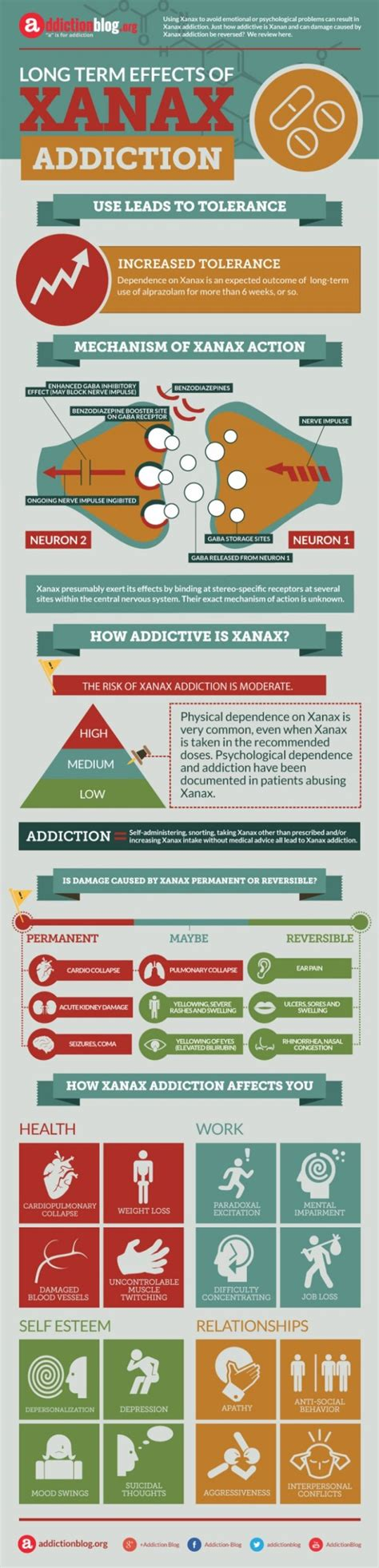 How Does Detox Take With Benzos by Xanax Addiction Symptoms How To Tell If You Re Hooked