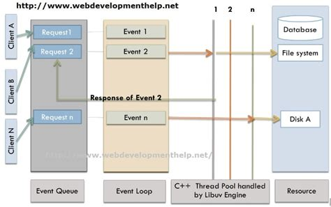 node js tutorial interview questions must have node js interview questions web development
