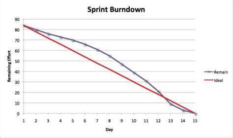 scrum burndown chart template test template excel