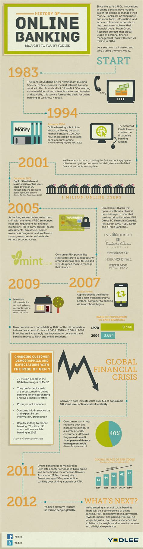 origin of bank history of banking infographic