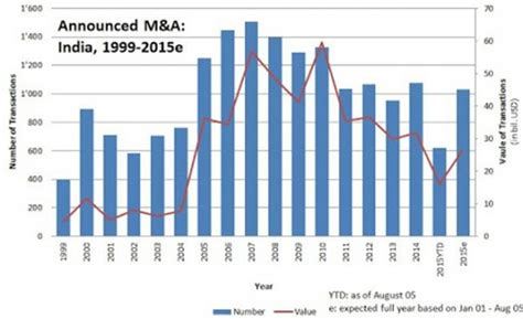 Mba In Mergers And Acquisitions In India by Mergers Acquisitions For Growth And Diversification