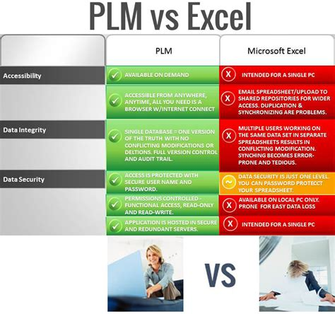 Home Organizing Services Global Trading Systems Inc Plm Vs Excel