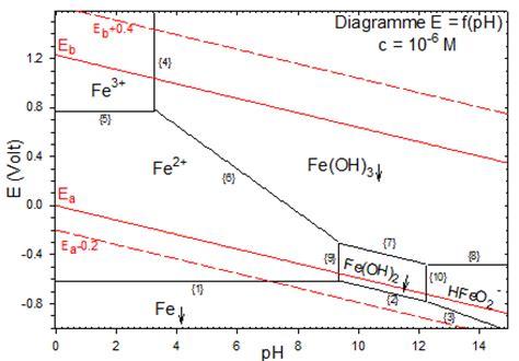 diagramme potentiel ph eau fer la chimie descriptive exemples diagramme potentiel ph