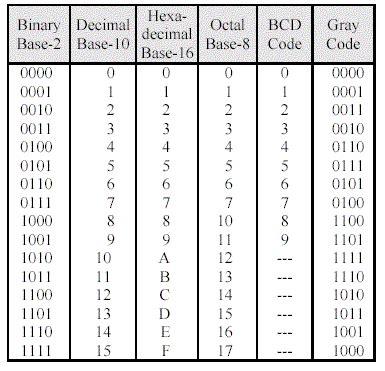 converter binary ke decimal how to convert between base 10 hexadecimal and binary 5