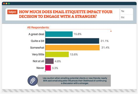 email ethics how poor email etiquette can be a deal killer inc com