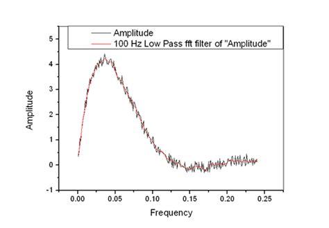 high pass filter signal processing signal processing