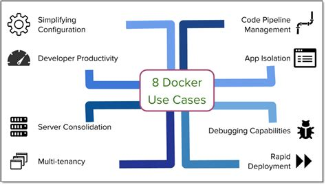 docker usage tutorial 8 ways to use docker in the real world flux7