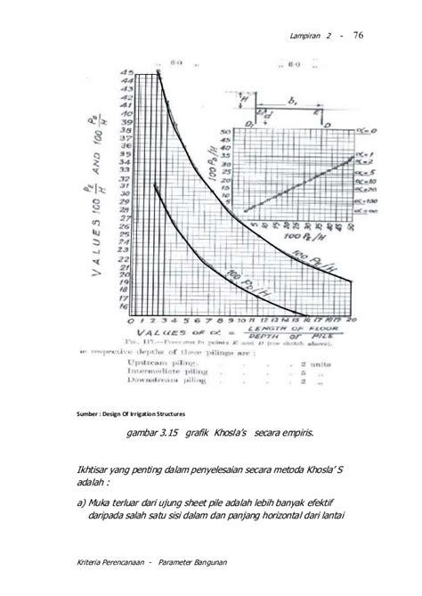 design parameters adalah kp 06 2010 parameter bangunan