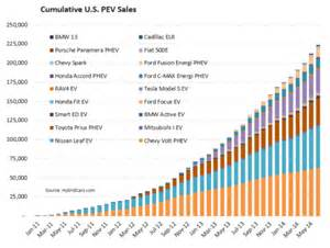 Electric Car Sales Per Year Electric Vehicle Sales Growing Fast Cleantechnica