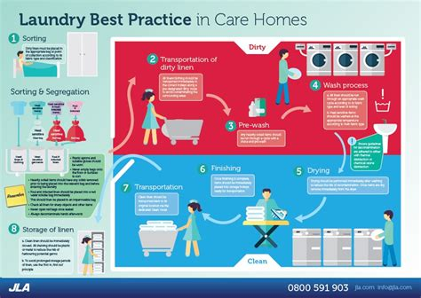 Housedesigners jla s laundry room best practice infographic helping care