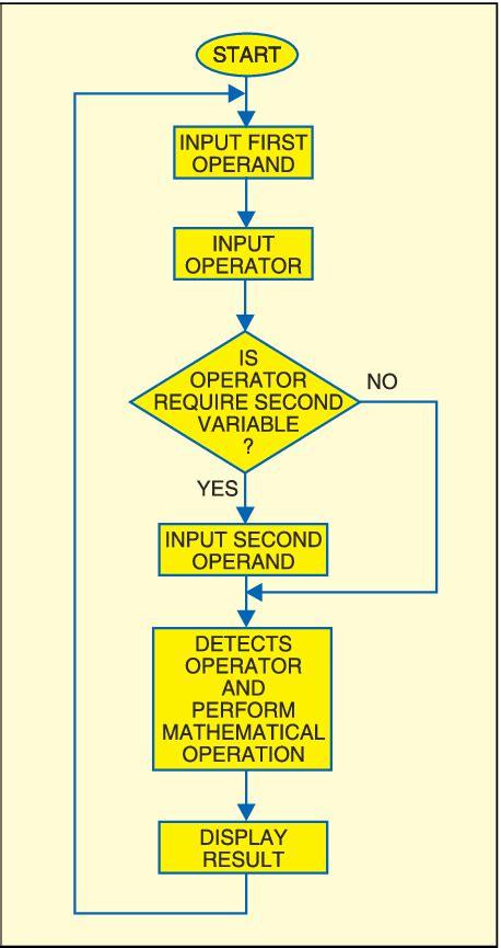 flowchart of calculator fig 7 flow chart of working of scientific calculator