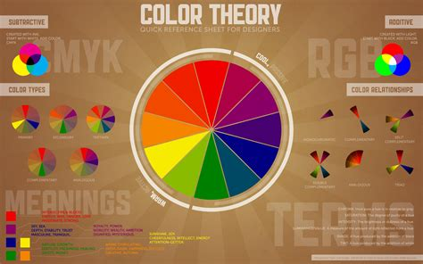 Color Wheel Scheme Color Theory And The Color Wheel Pumpkincat210