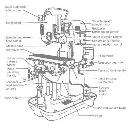 milling machine parts diagram milling machine ilmu teknik dot info