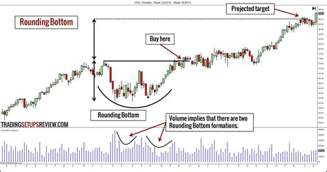 stock bottom pattern 10 chart patterns for price action trading trading
