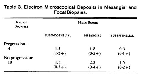 full house pattern renal biopsy progression of mesangial and focal to diffuse lupus