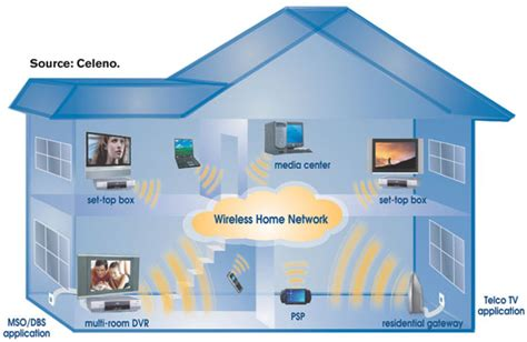 Design Home Network System How To Successfully Design Your Home Stereo To