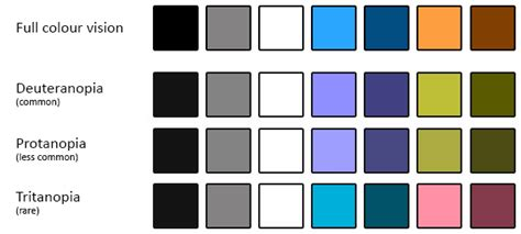 different types of color blindness color blind accessibility for designers