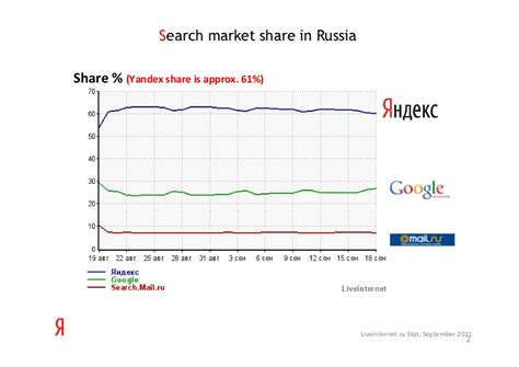 Russian Search Yandex Russian Search Engine Marketing Overview For Computers
