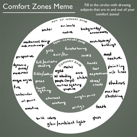 Comfort Memes by Comfort Zone Meme Filled In By Synyster Gates A7x On