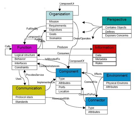 ontology engineering wikipedia
