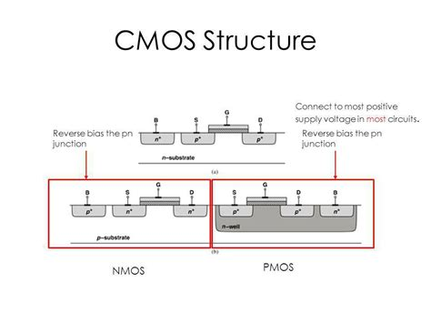 physical structure of cmos integrated circuits basic mos device physics ppt