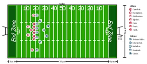 Football Pitch Metric Conceptdraw Com Horizontal American Football Field Diagram