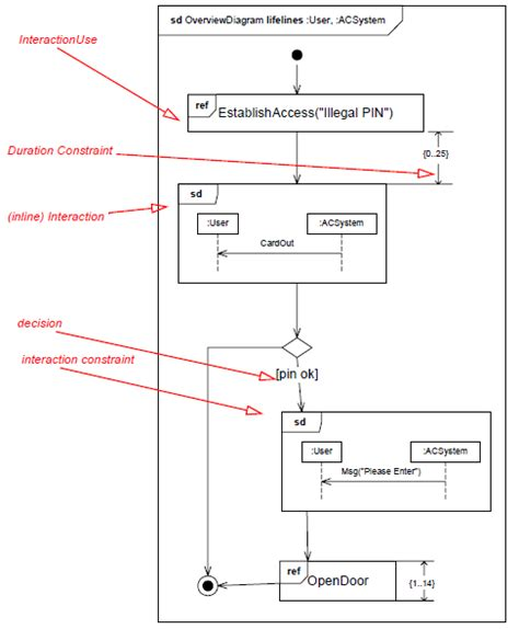 uml interaction diagram uml interaction overview diagram material