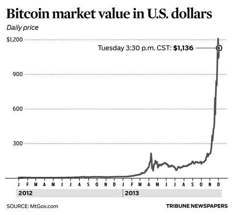 price in dollars price of bitcoin dollars 2017 2018 2019 honda reviews